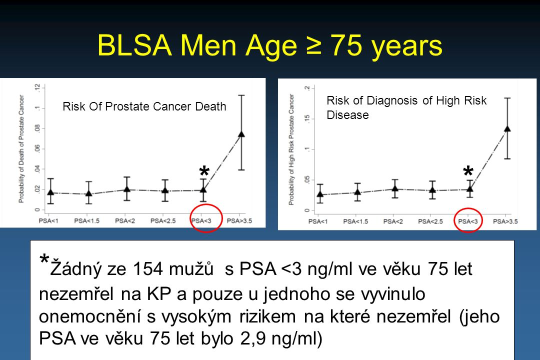 BLSA Men Age ≥ 75 years Risk of Diagnosis of High Risk Disease. Risk Of Prostate Cancer Death. *