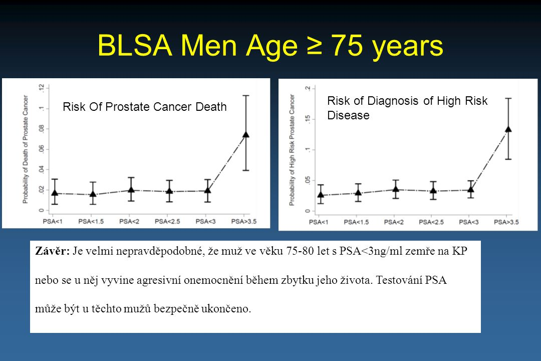 BLSA Men Age ≥ 75 years Risk of Diagnosis of High Risk Disease