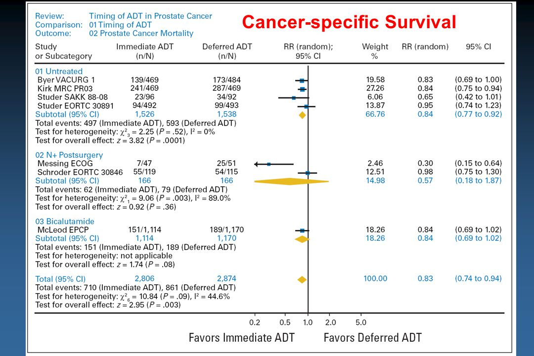 Cancer-specific Survival