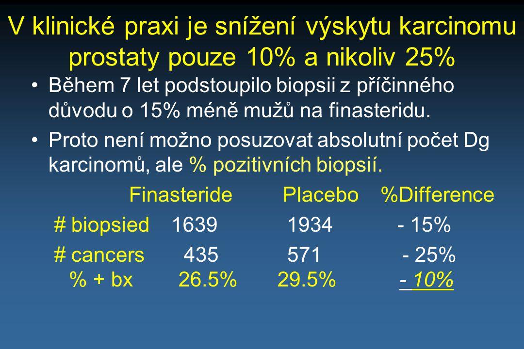 V klinické praxi je snížení výskytu karcinomu prostaty pouze 10% a nikoliv 25%