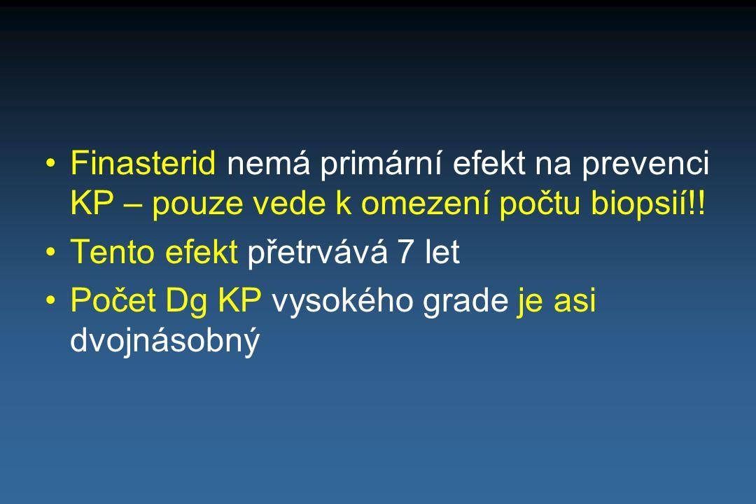 Finasterid nemá primární efekt na prevenci KP – pouze vede k omezení počtu biopsií!!