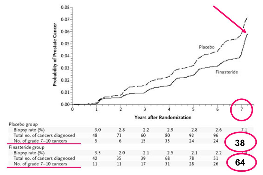 Cumulative Incidence of Prostate Cancer Diagnosed in a Biopsy Performed for Cause or after an Interim Procedure