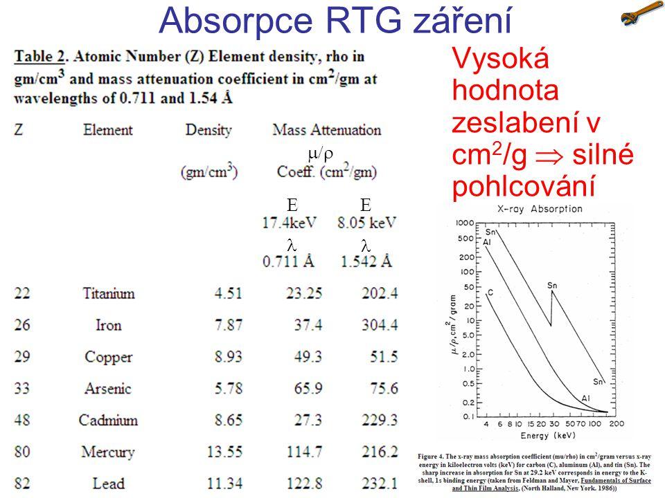 Vysoká hodnota zeslabení v cm2/g  silné pohlcování