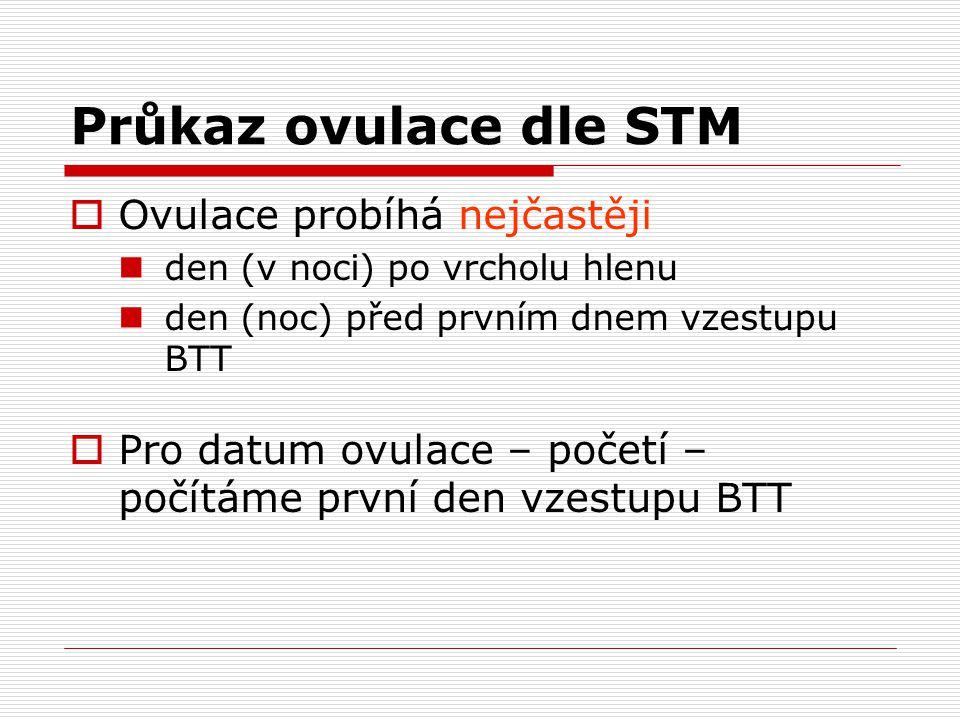 Průkaz ovulace dle STM Ovulace probíhá nejčastěji