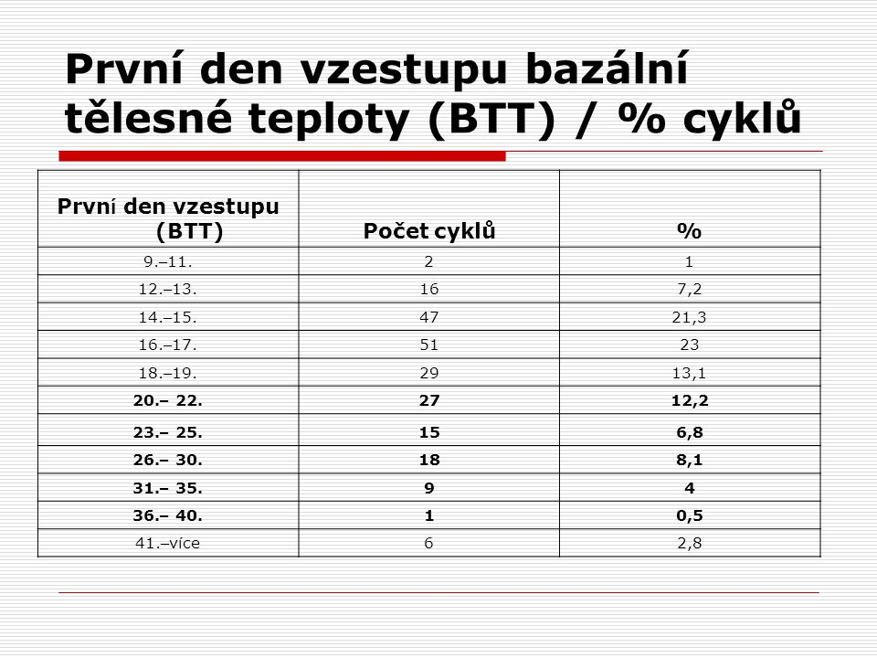 První den vzestupu bazální tělesné teploty (BTT) / % cyklů