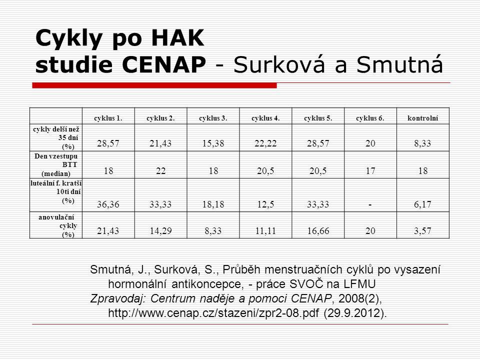 Cykly po HAK studie CENAP - Surková a Smutná