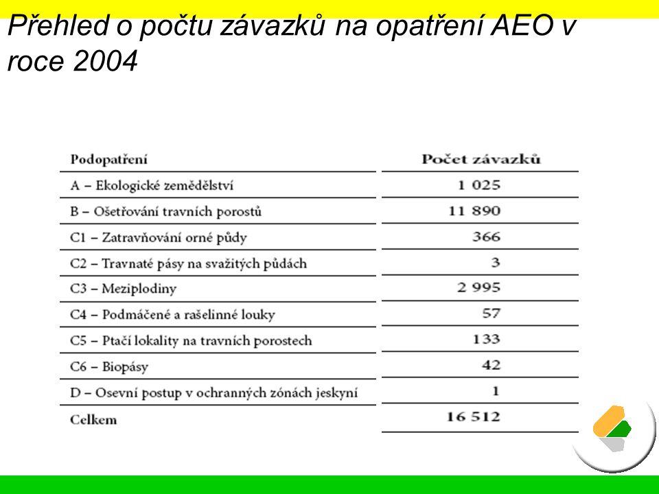 Přehled o počtu závazků na opatření AEO v roce 2004