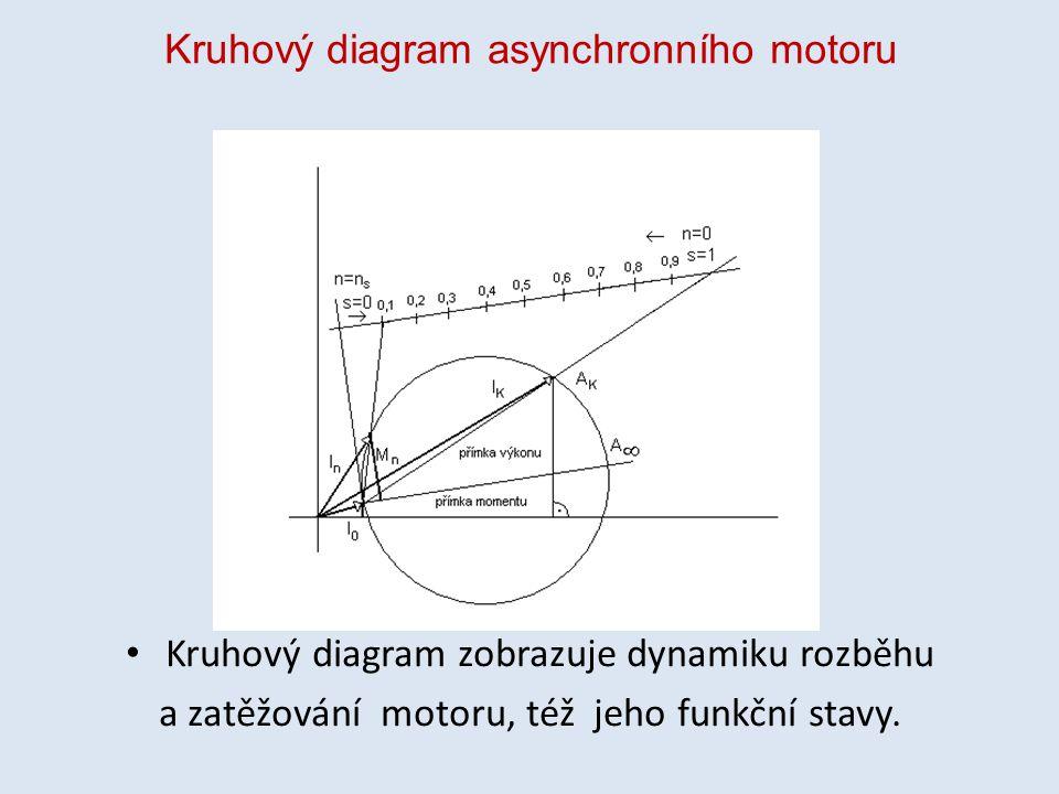Kruhový diagram asynchronního motoru
