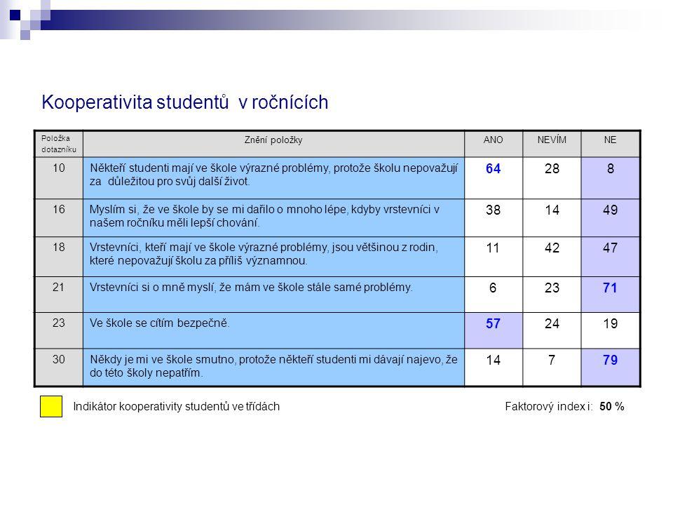 Kooperativita studentů v ročnících