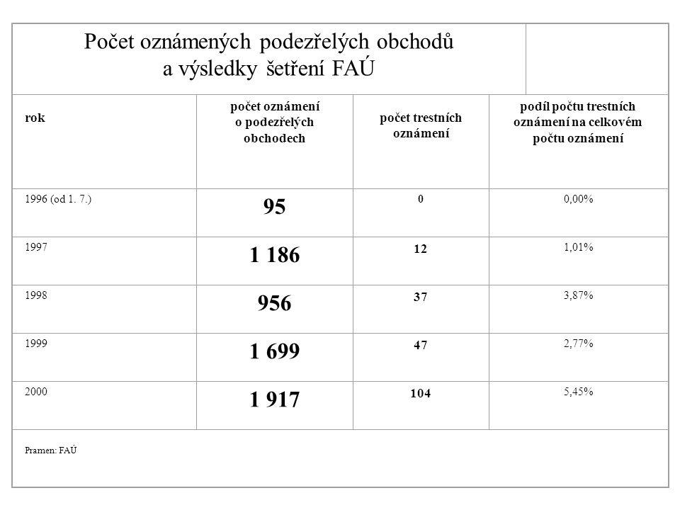 Počet oznámených podezřelých obchodů a výsledky šetření FAÚ