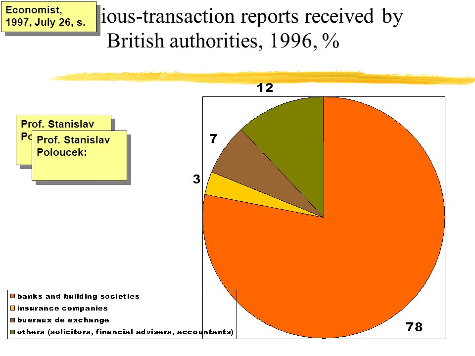 Economist, 1997, July 26, s. Suspicious-transaction reports received by British authorities, 1996, %