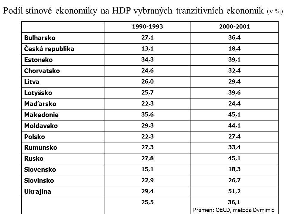 Podíl stínové ekonomiky na HDP vybraných tranzitivních ekonomik (v %)