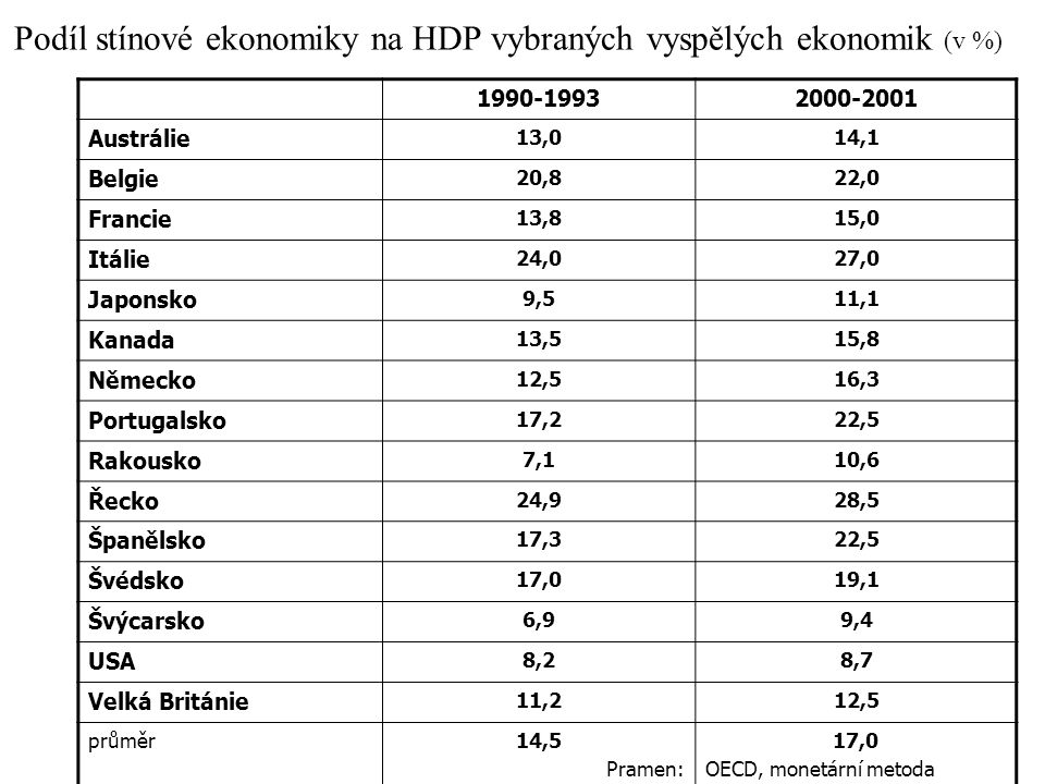 Podíl stínové ekonomiky na HDP vybraných vyspělých ekonomik (v %)