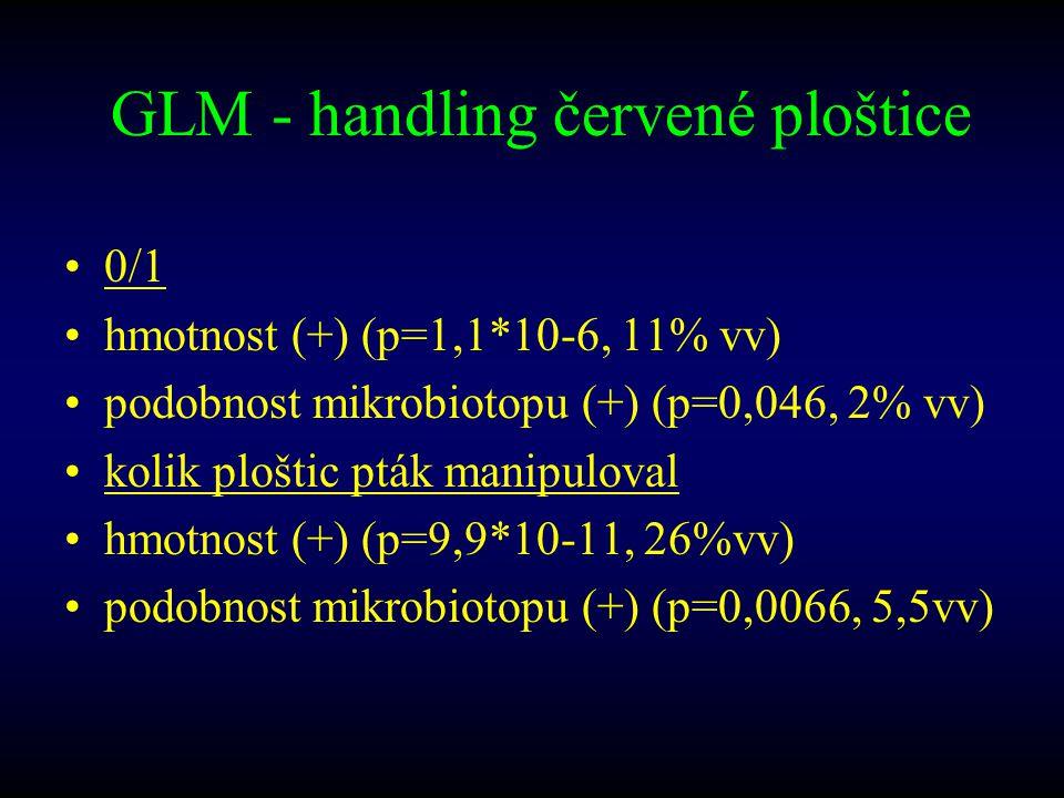 GLM - handling červené ploštice