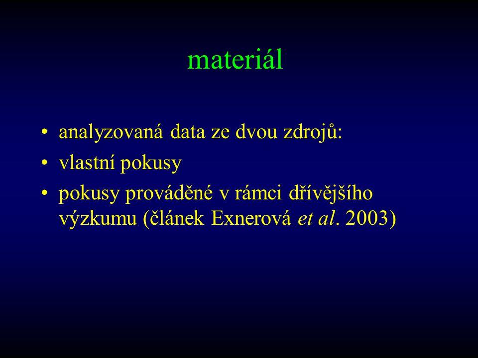 materiál analyzovaná data ze dvou zdrojů: vlastní pokusy