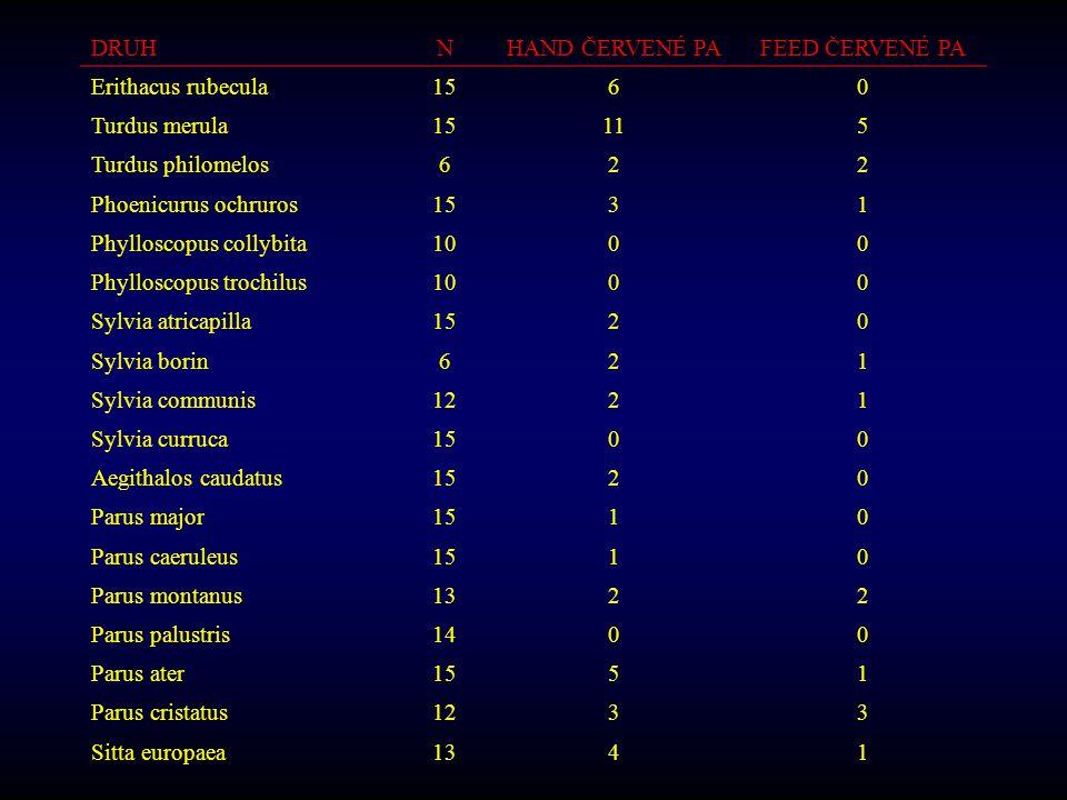 DRUH N. HAND ČERVENÉ PA. FEED ČERVENÉ PA. Erithacus rubecula. 15. 6. Turdus merula. 11. 5. Turdus philomelos.