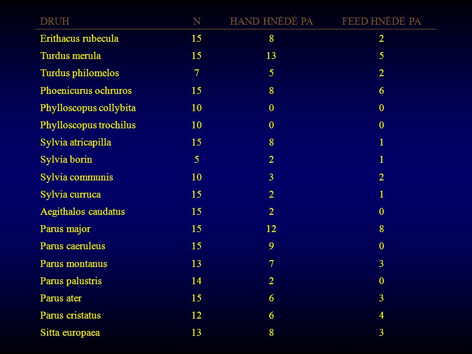 DRUH N. HAND HNĚDÉ PA. FEED HNĚDÉ PA. Erithacus rubecula. 15. 8. 2. Turdus merula. 13. 5. Turdus philomelos.