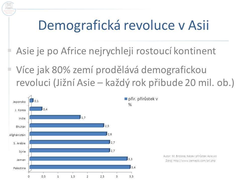 Demografická revoluce v Asii