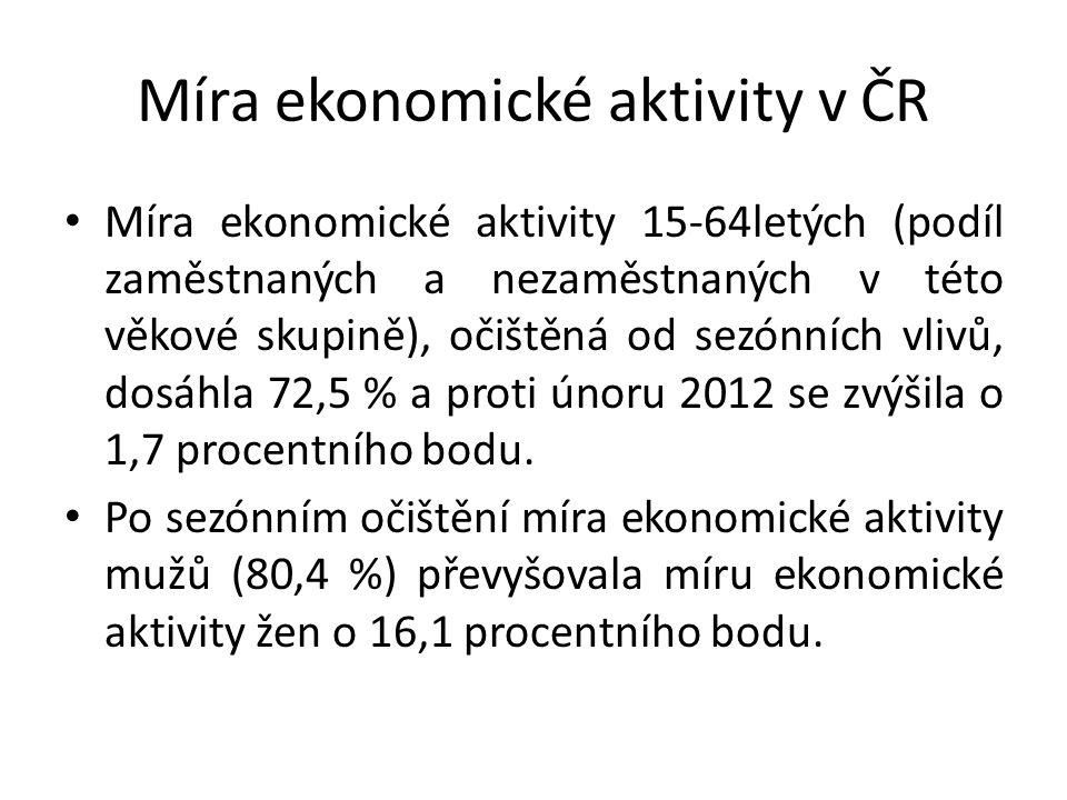Míra ekonomické aktivity v ČR