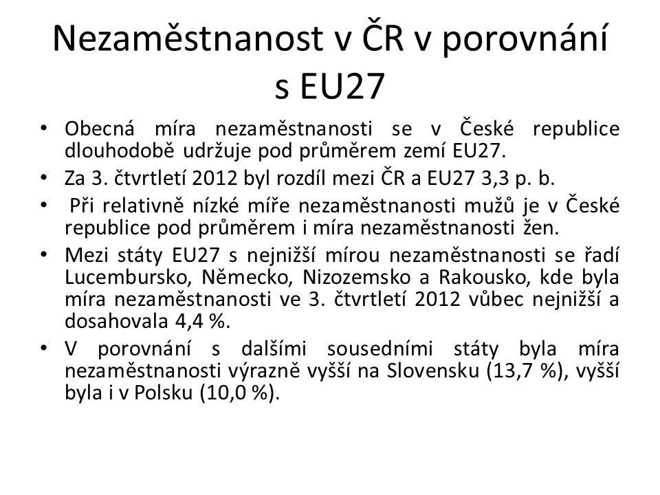 Nezaměstnanost v ČR v porovnání s EU27