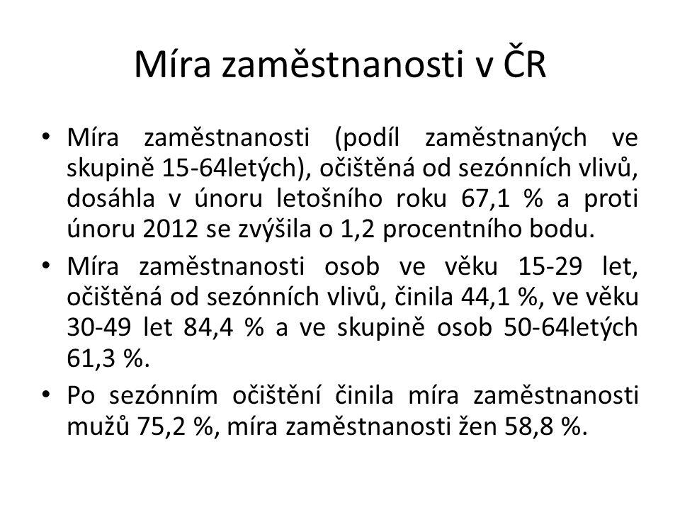 Míra zaměstnanosti v ČR