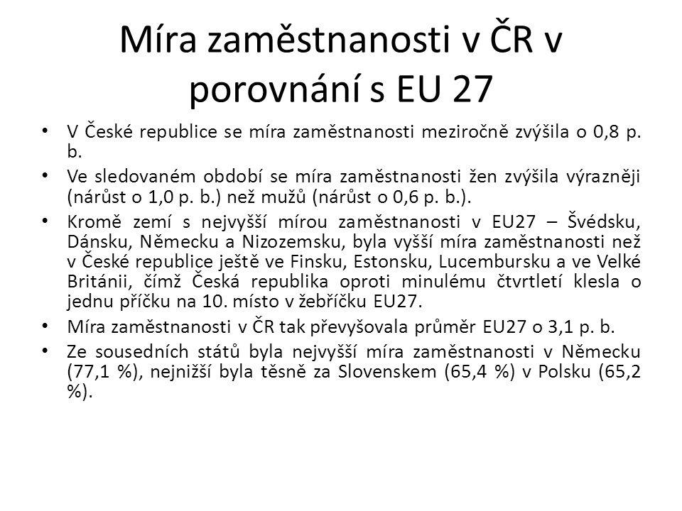 Míra zaměstnanosti v ČR v porovnání s EU 27