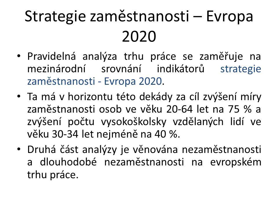 Strategie zaměstnanosti – Evropa 2020