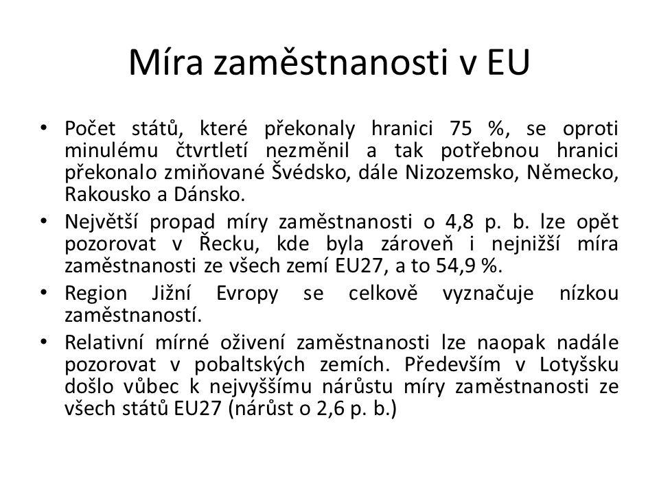 Míra zaměstnanosti v EU