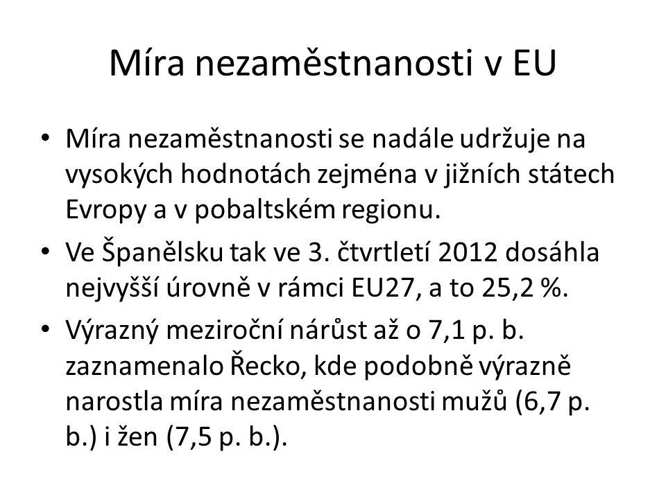 Míra nezaměstnanosti v EU