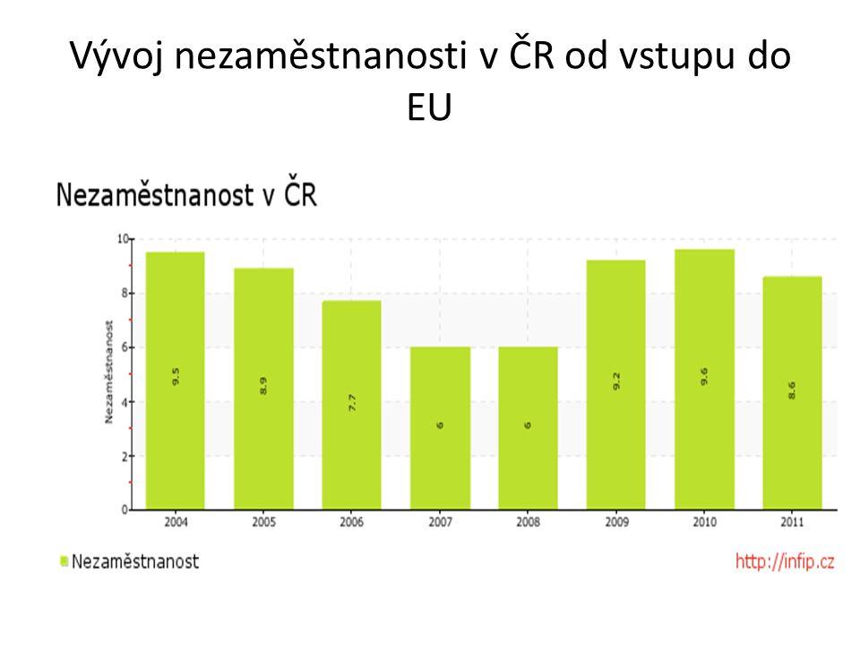 Vývoj nezaměstnanosti v ČR od vstupu do EU