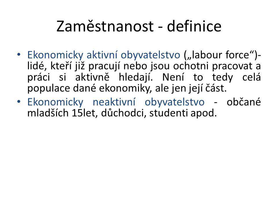 Zaměstnanost - definice