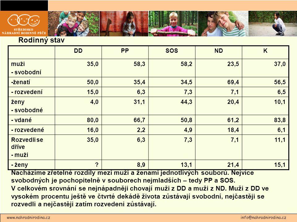 Rodinný stav DD. PP. SOS. ND. K. muži. - svobodní. 35,0. 58,3. 58,2. 23,5. 37,0. -ženatí.