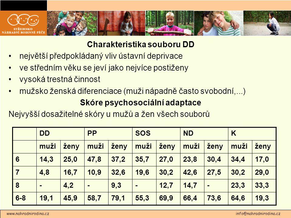 Charakteristika souboru DD Skóre psychosociální adaptace