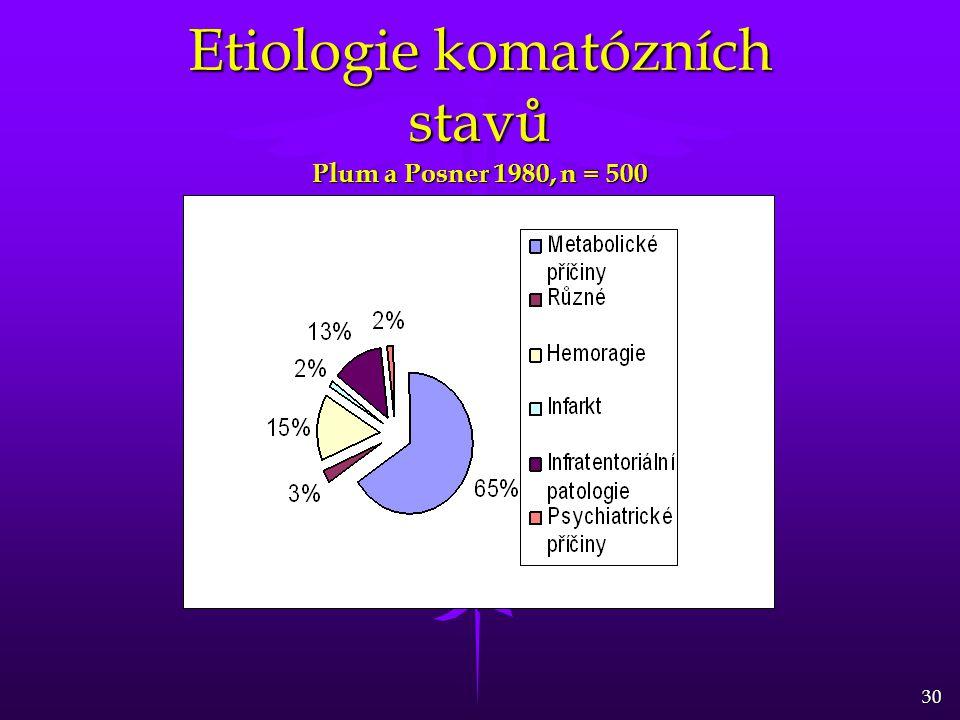 Etiologie komatózních stavů Plum a Posner 1980, n = 500
