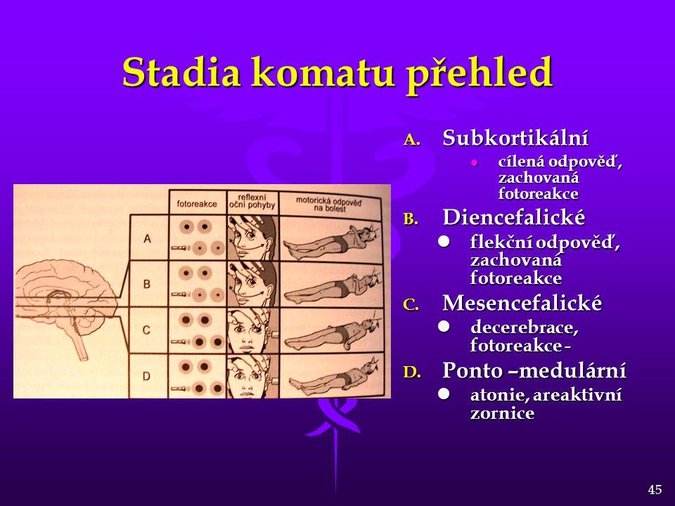 Stadia komatu přehled Subkortikální Diencefalické Mesencefalické