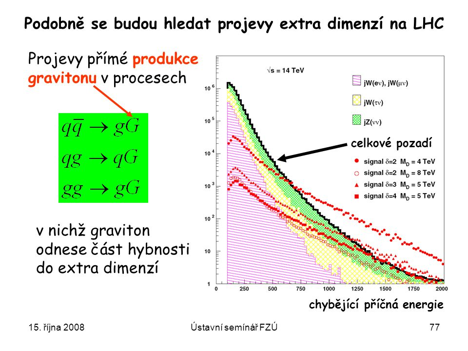 Podobně se budou hledat projevy extra dimenzí na LHC