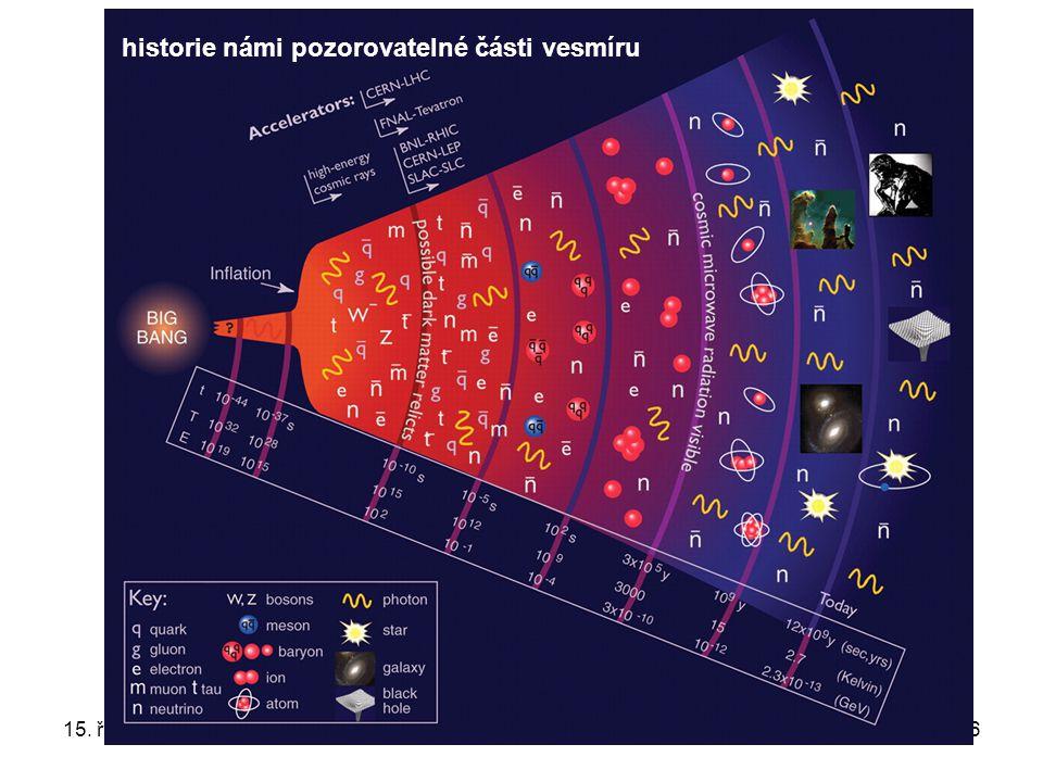 historie námi pozorovatelné části vesmíru