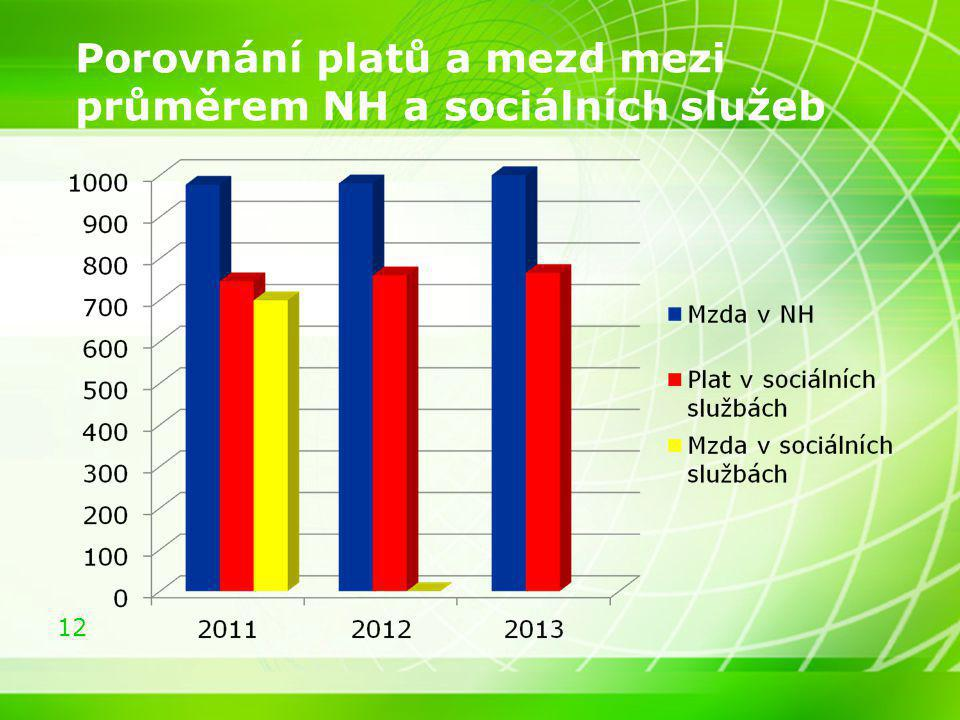 Porovnání platů a mezd mezi průměrem NH a sociálních služeb