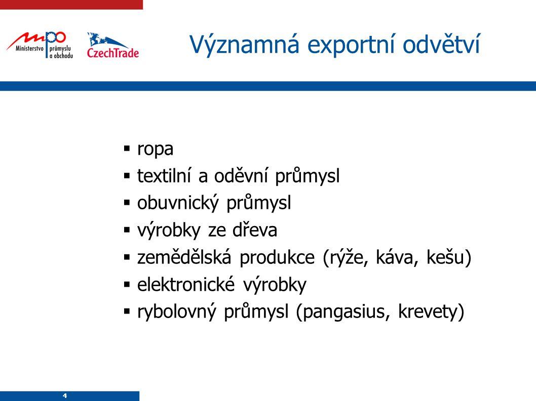 Významná exportní odvětví