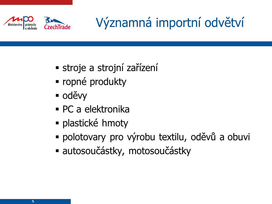 Významná importní odvětví
