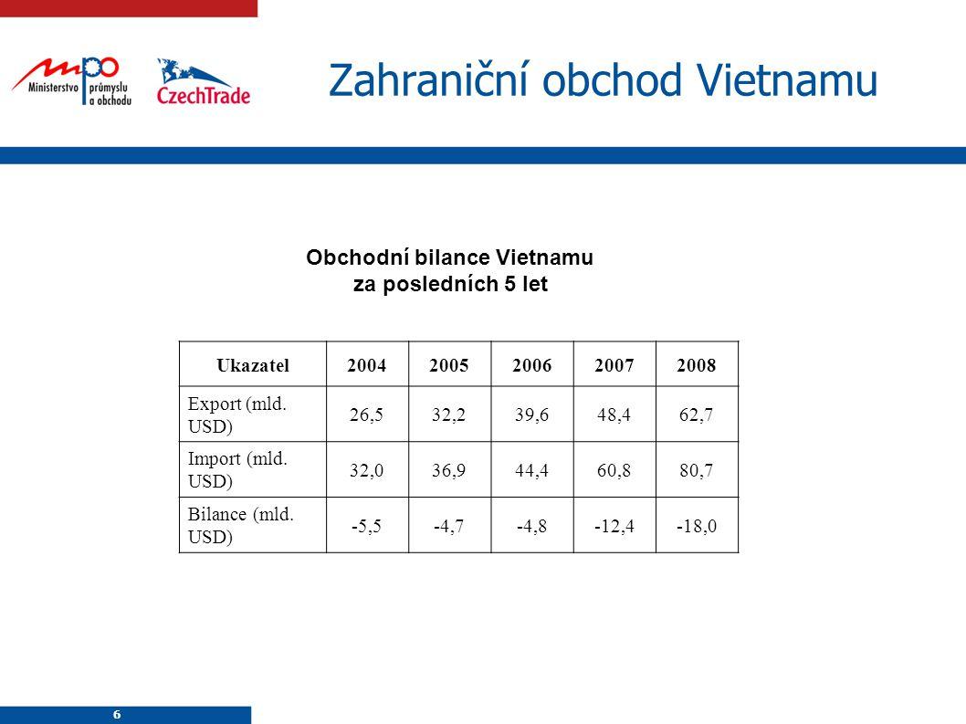 Zahraniční obchod Vietnamu