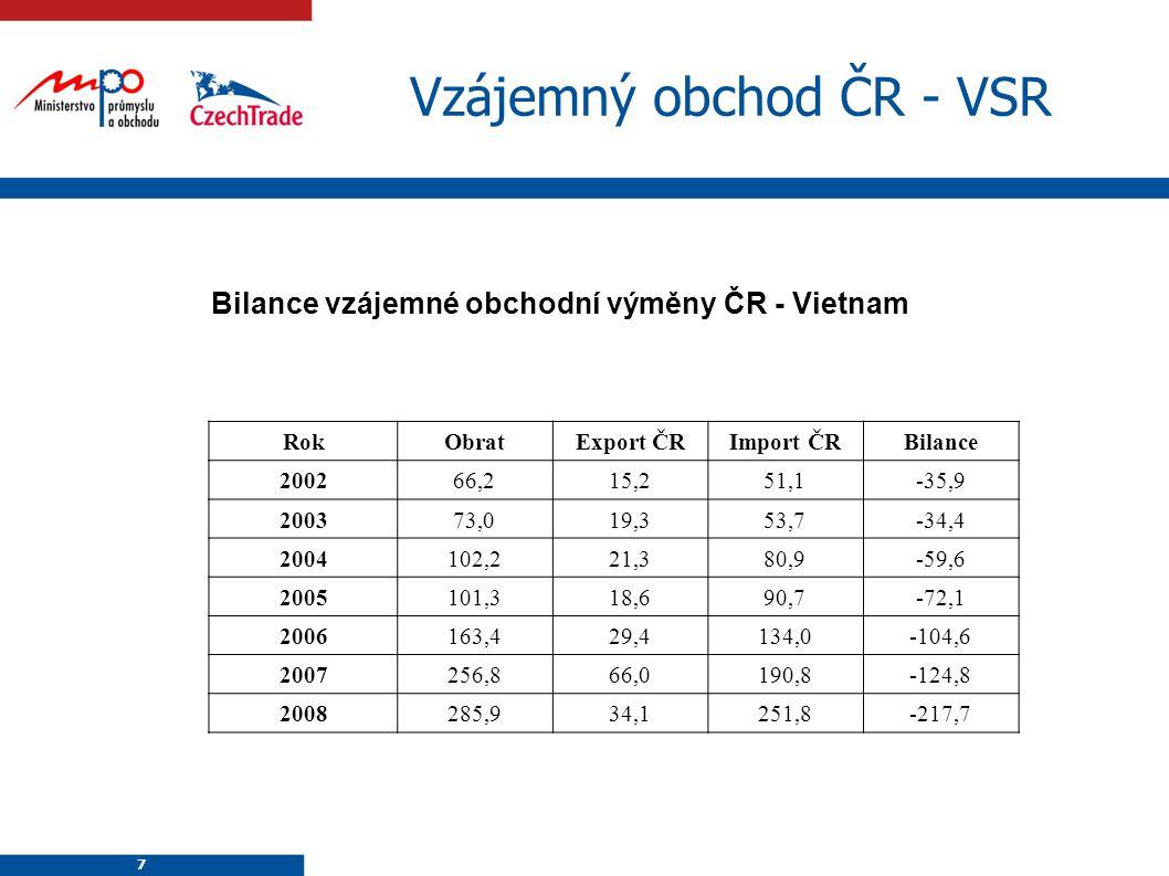 Vzájemný obchod ČR - VSR
