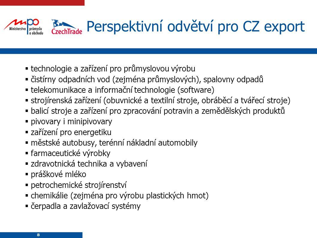 Perspektivní odvětví pro CZ export