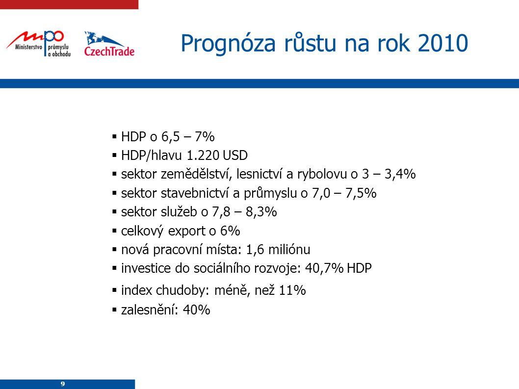 Prognóza růstu na rok 2010 HDP o 6,5 – 7% HDP/hlavu 1.220 USD