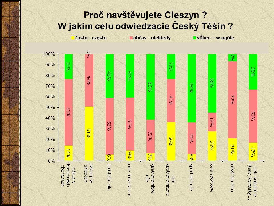 Proč navštěvujete Cieszyn W jakim celu odwiedzacie Český Těšín
