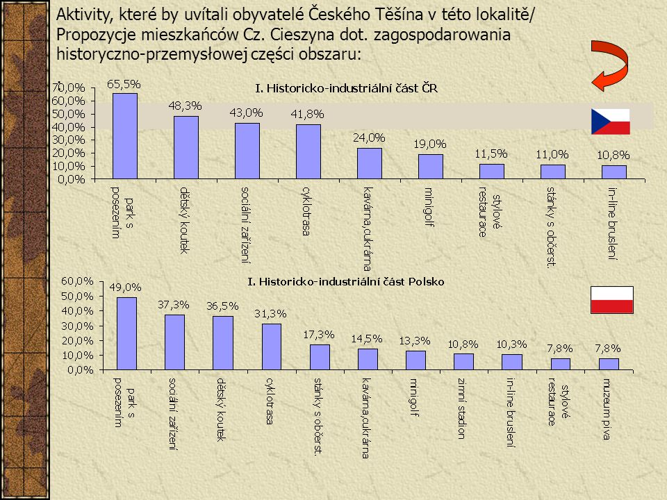 Aktivity, které by uvítali obyvatelé Českého Těšína v této lokalitě/ Propozycje mieszkańców Cz. Cieszyna dot. zagospodarowania historyczno-przemysłowej części obszaru: