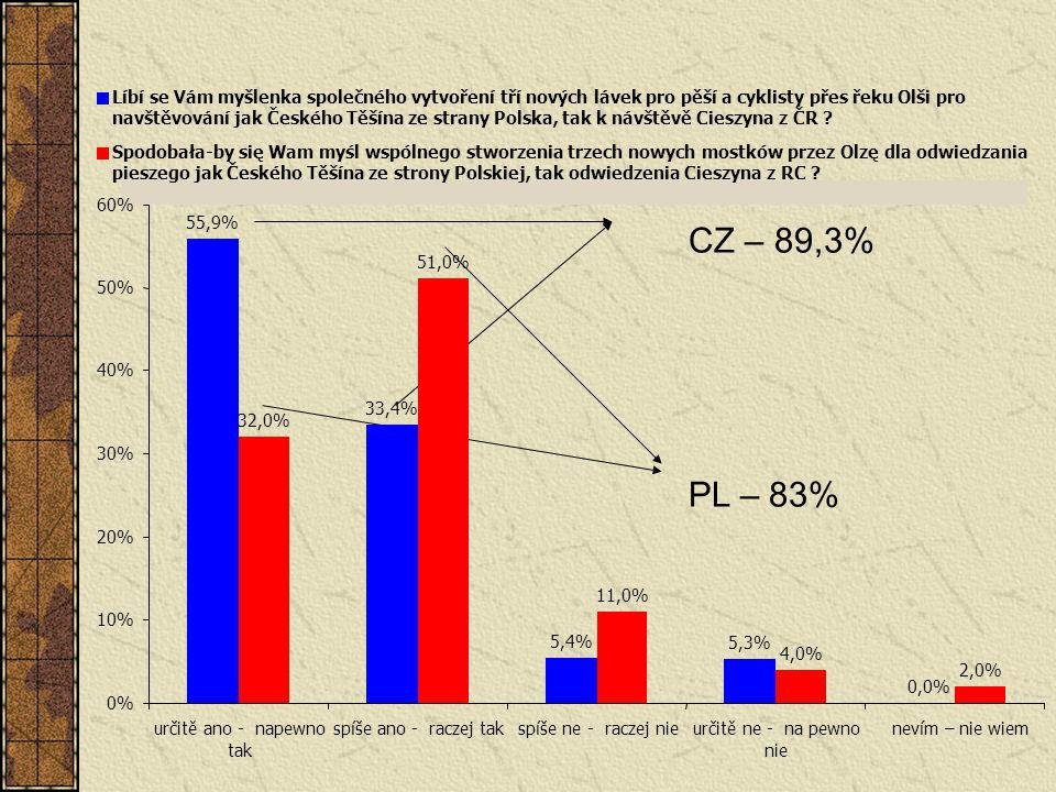55,9% 33,4% 5,4% 5,3% 0,0% 32,0% 51,0% 11,0% 4,0% 2,0% 0% 10% 20% 30% 40% 50% 60% určitě ano - napewno.