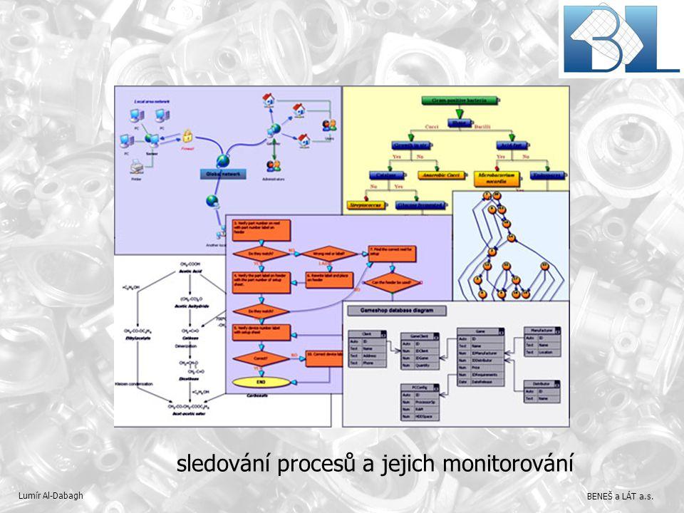 sledování procesů a jejich monitorování