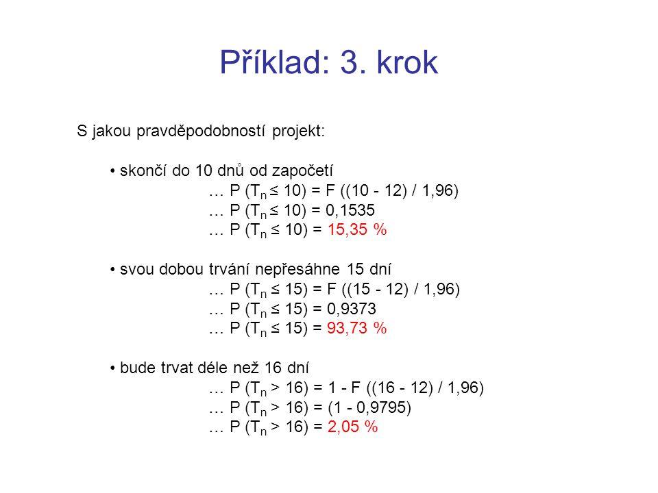 Příklad: 3. krok S jakou pravděpodobností projekt:
