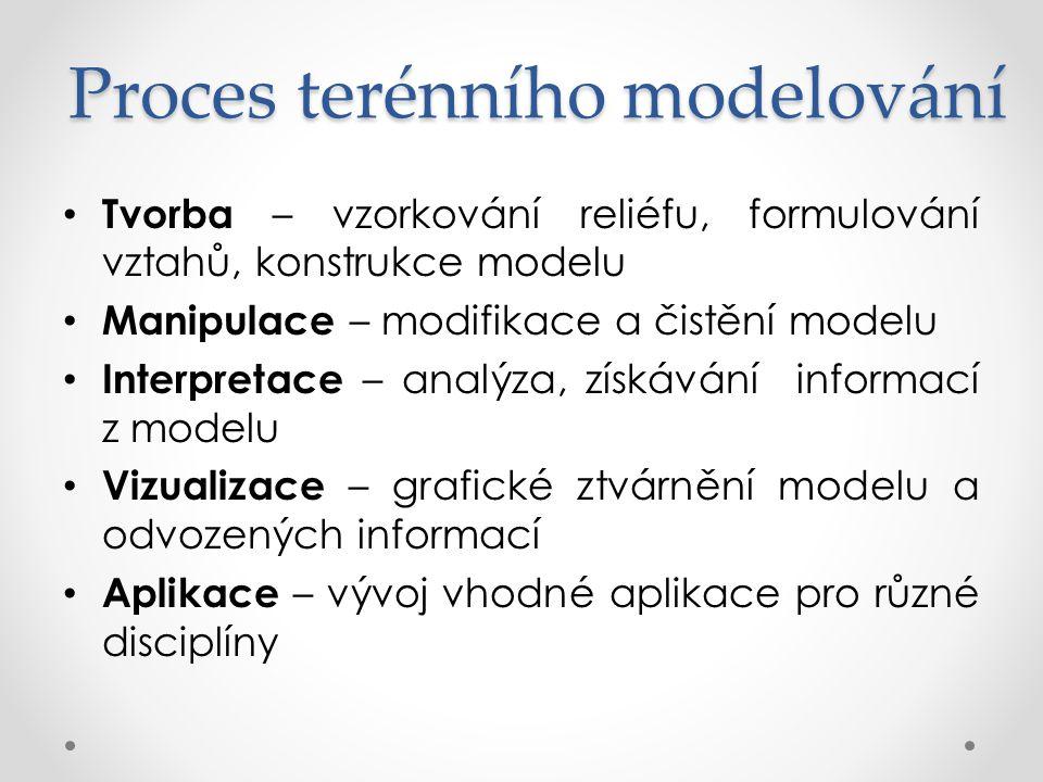 Proces terénního modelování